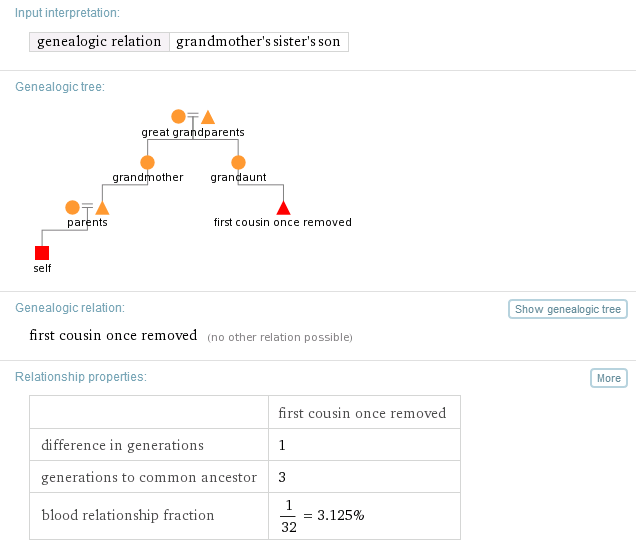 Wolfram Alpha Family Relationship Results